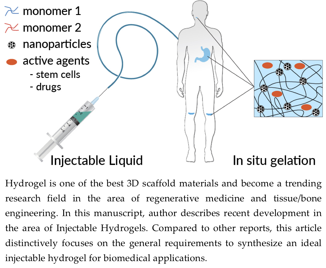 Hydrogel is one of the best 3D scaffold materials and become a trending research field in the area of regenerative medicine and tissue/bone engineering. In this manuscript, author describes recent development in the area of Injectable Hydrogels. Compared to other reports, this article distinctively focuses on the general requirements to synthesize an ideal injectable hydrogel for biomedical applications.