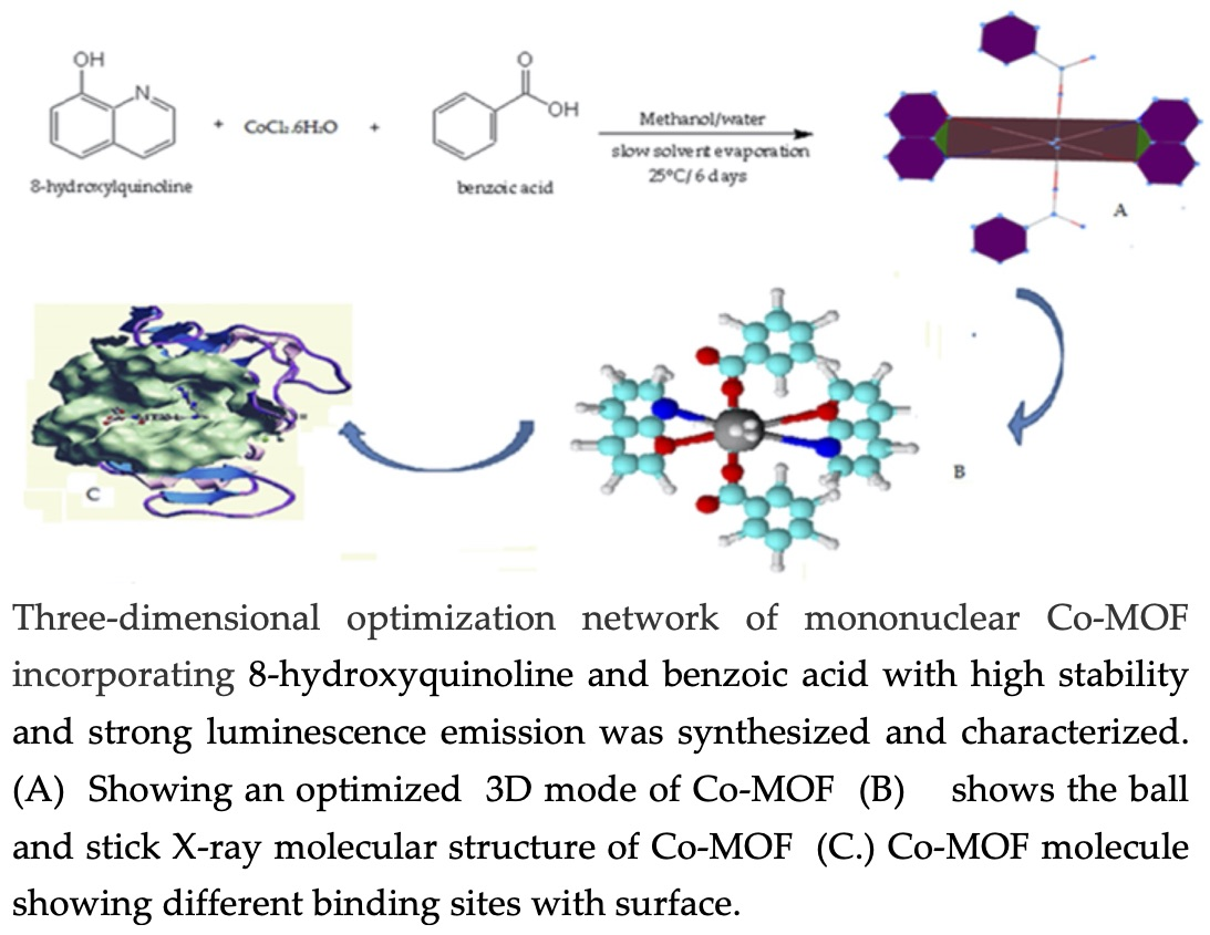 Three-dimensional optimization network of mononuclear Co-MOF incorporating 8-hydroxyquinoline and benzoic acid with high stability and strong luminescence emission was synthesized and characterized. (A) Showing an optimized  3D mode of Co-MOF (B) shows the ball and stick X-ray molecular structure of Co-MOF (C) Co-MOF molecule showing different binding sites with surface.