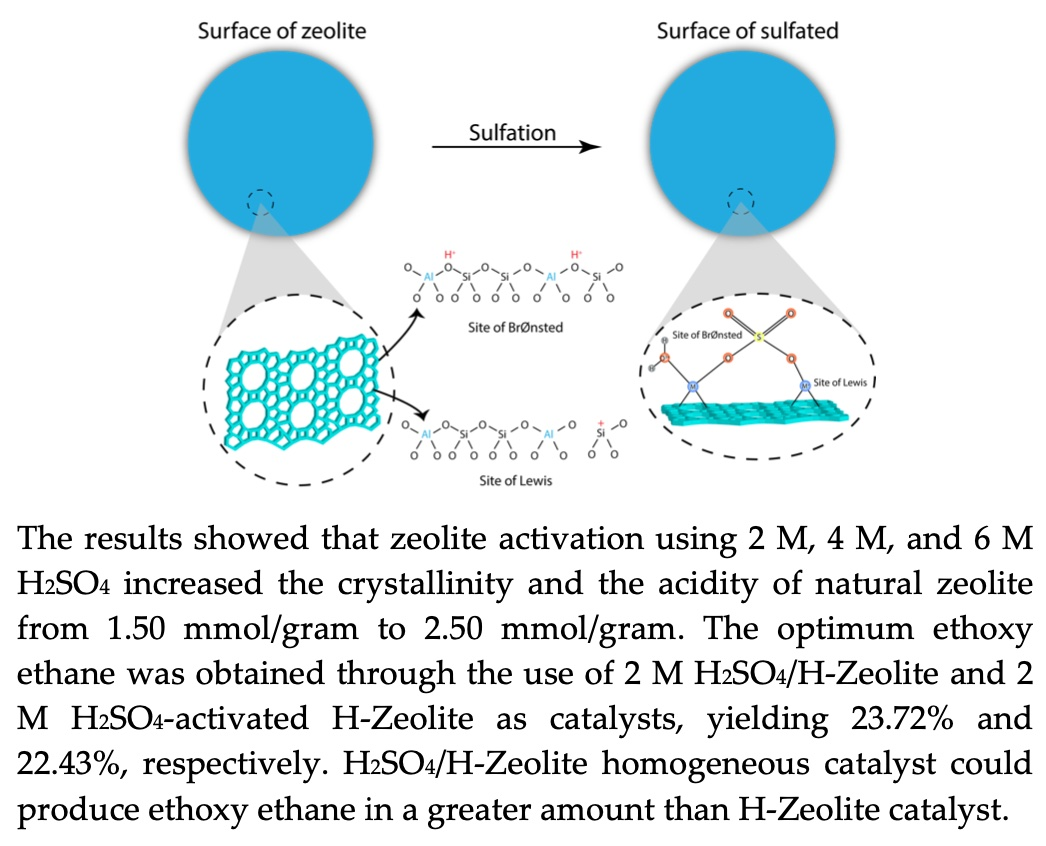 The results showed that zeolite activation using 2 M, 4 M, and 6 M H2SO4 increased the crystallinity and the acidity of natural zeolite from 1.50 mmol/gram to 2.50 mmol/gram. The optimum ethoxy ethane was obtained through the use of 2 M H2SO4/H-Zeolite and 2 M H2SO4-activated H-Zeolite as catalysts, yielding 23.72% and 22.43%, respectively. H2SO4/H-Zeolite homogeneous catalyst could produce ethoxy ethane in a greater amount than H-Zeolite catalyst.